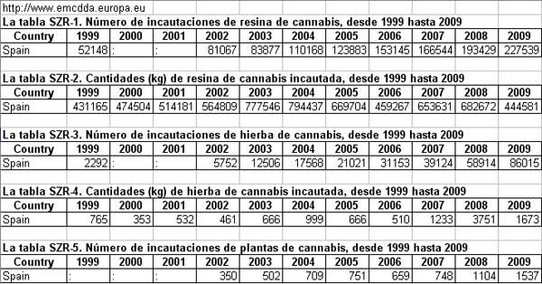 Incautaciones españ cannabis sativa 1999-2009