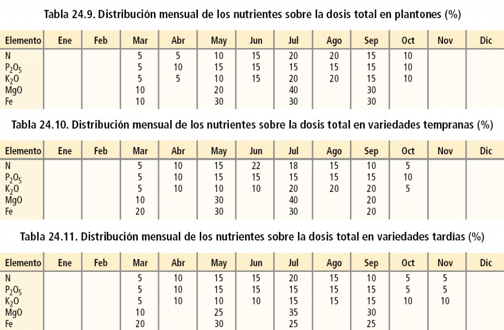 Distribución mensual de los nutrientes sobre la dosis total