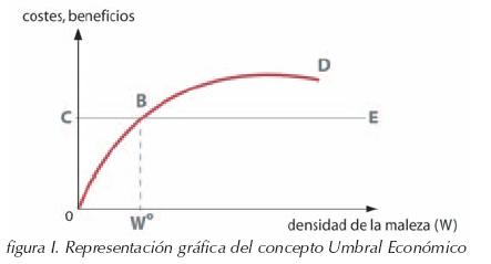 umbral economico de tratamiento