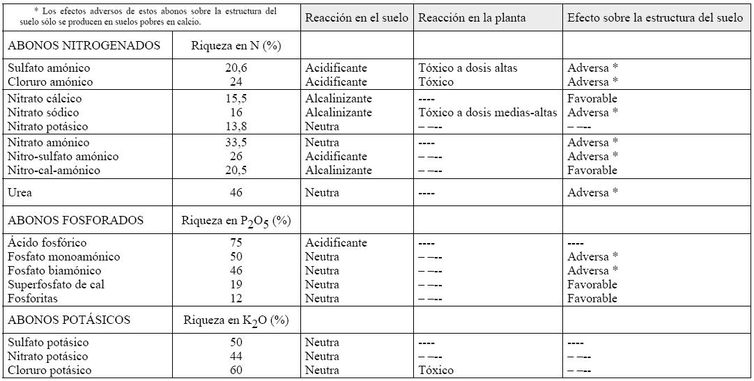 Produccion integrada citricos EFECTOS DE LOS PRINCIPALES ABONOS SOBRE EL SUELO Y SOBRE LA PLANTA EN CITRICOS