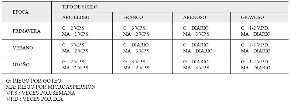 Produccion integrada citricos FRECUENCIA DE RIEGO RECOMENDADA EN SISTEMAS LOCALIZADOS O RIEGO POR GOTEO EN CITRICOS