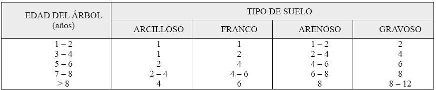 Produccion integrada citricos NÚMERO DE EMISORES POR ÁRBOL EN RIEGO POR GOTEO EN CITRICOS