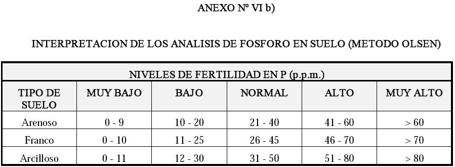 Produccion integrada de olivo INTERPRETACION DE LOS ANALISIS DE FOSFORO EN SUELO METODO OLSEN
