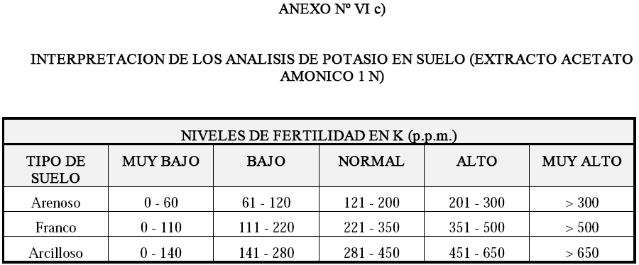 Produccion integrada de olivo INTERPRETACION DE LOS ANALISIS DE POTASIO EN SUELO (EXTRACTO ACETATO AMONICO 1N