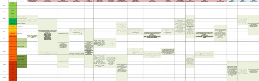 Calendario de Muestreo de citricos y umbrales de tratamiento