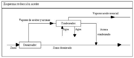 Elaboracion de zumos o jugos de citricos de calidad
