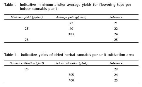 Tabla Rendimientos medios Cannabis