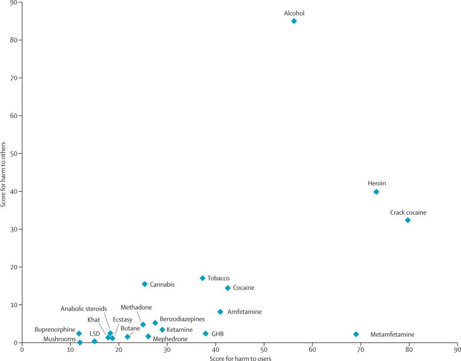 Evaluación de los daños de las drogas sobre uno mismo y sobre las demas personas
