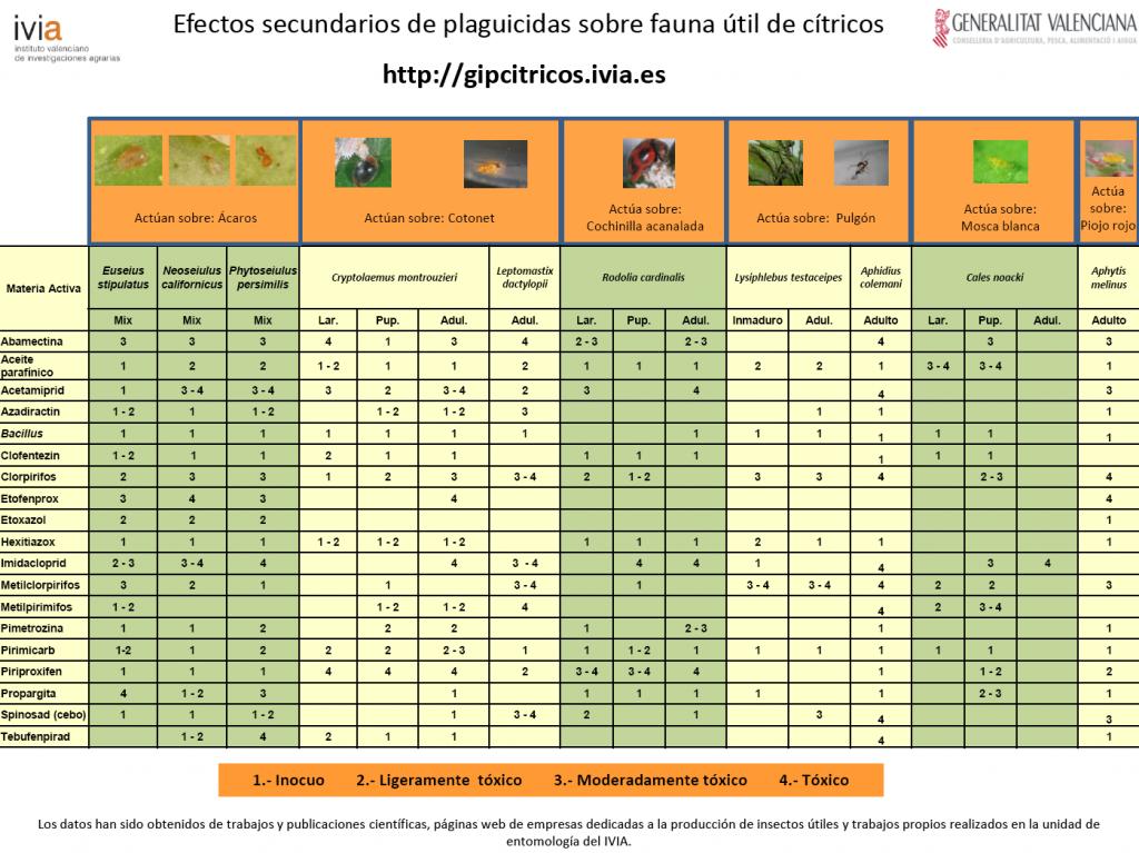 Con la intención de facilitar la elección de las materias activas a utilizar en el control de las distintas plagas de cítricos, se ha confeccionado una tabla
