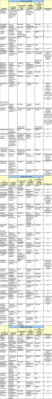 Factores que afectan a la selectividad de los materiales de tratamiento para la Gestión de Cítricos de Plagas