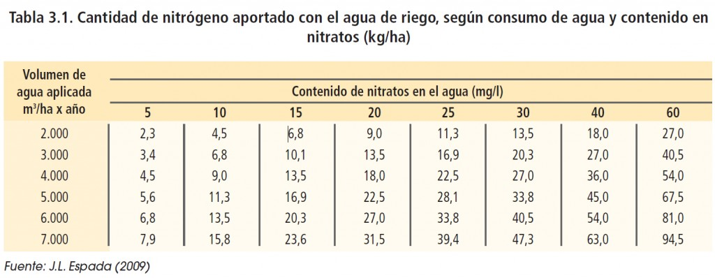 Cantidad de nitrógeno aportado con el agua de riego, según consumo de agua y contenido en nitratos (kg/ha)