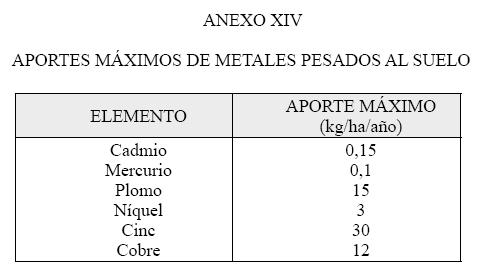 Produccion integrada citricos APORTES MAXIMOS DE METALES PESADOS AL SUELO EN CITRICOS