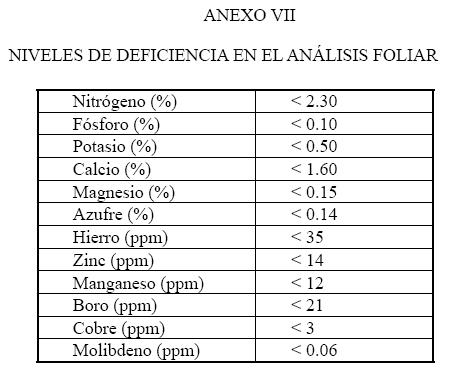Produccion integrada citricos NIVELES DE DEFICIENCIA EN EL ANÁLISIS FOLIAR EN CITRICOS
