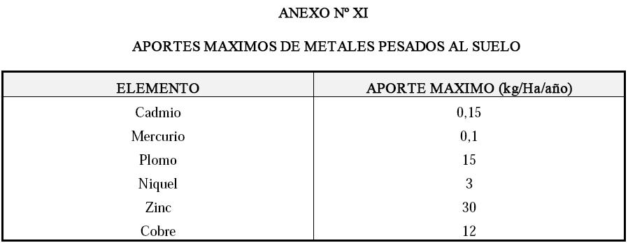 Produccion integrada de olivo APORTES MAXIMOS DE METALES PESADOS AL SUELO