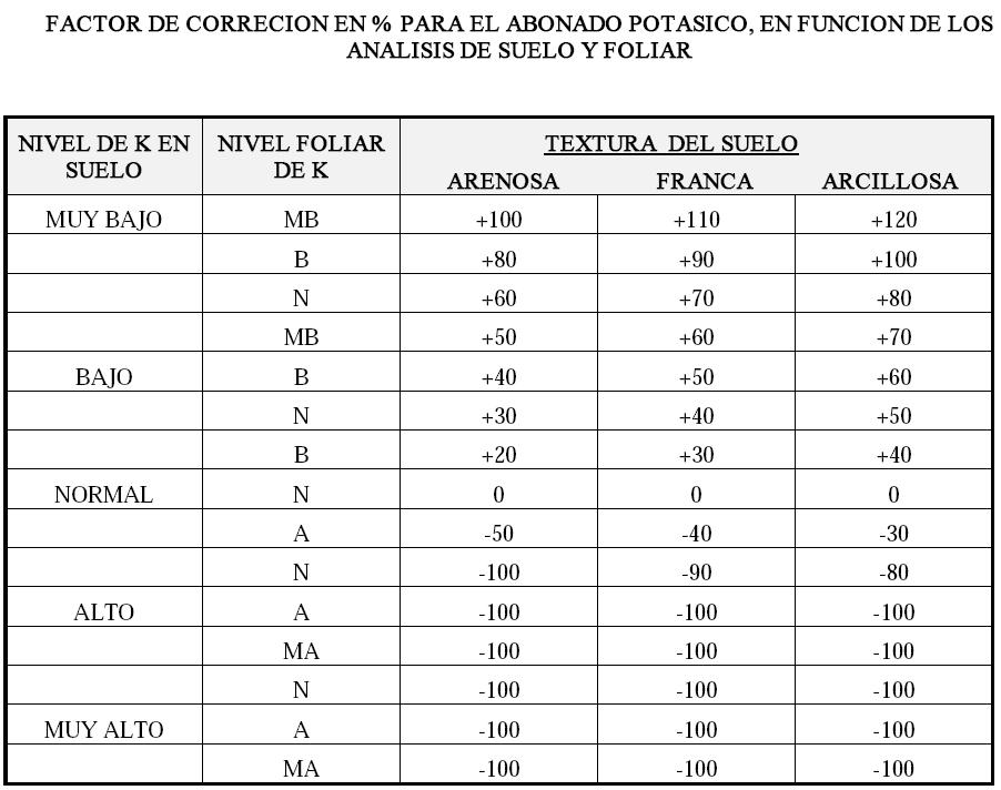 Produccion integrada de olivo FACTOR DE CORRECION EN porcentaje PARA EL ABONADO POTASICO, EN FUNCION DE LOS ANALISIS DE SUELO Y FOLIAR