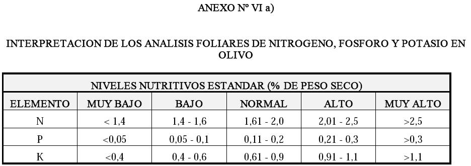 Produccion integrada de olivo INTERPRETACION DE LOS ANALISIS FOLIARES DE NITROGENO, FOSFORO Y POTASIO EN OLIVO