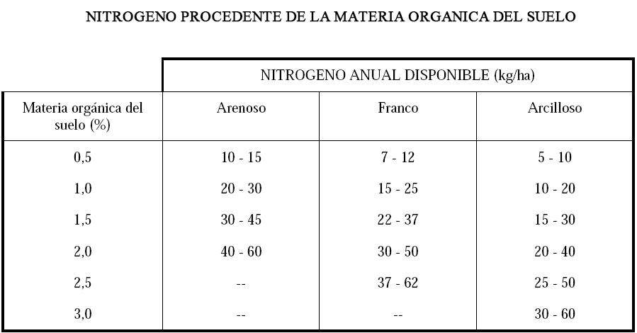 Produccion integrada de olivo NITROGENO PROCEDENTE DE LA MATERIA ORGANICA DEL SUELO