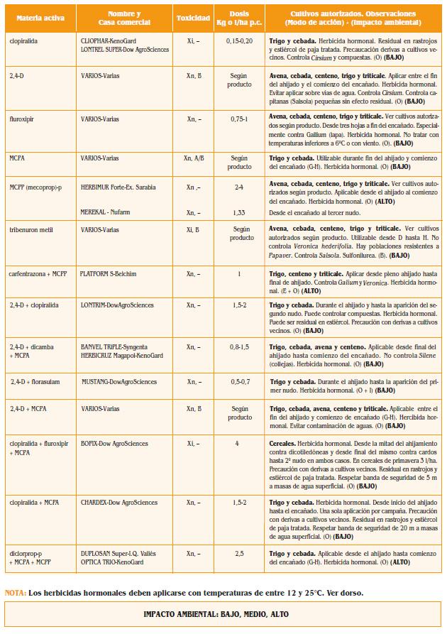 Herbicidas cereales impacto ambiental